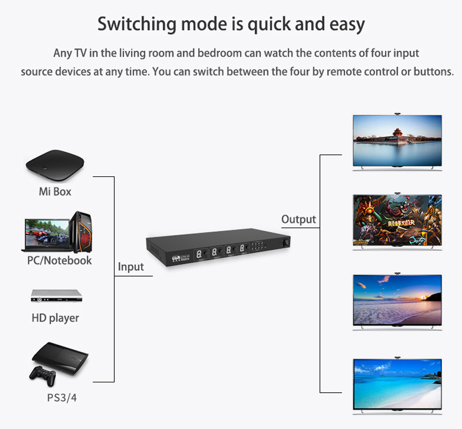 HDMI matrix four in and four out 414H connection diagram